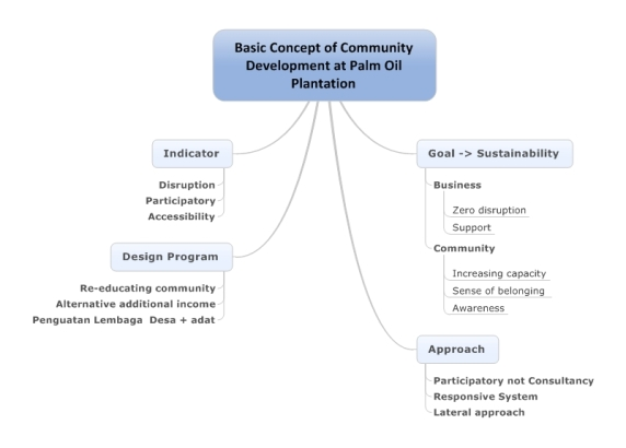 Basic Concept of Community Development at Palm Oil Plantation